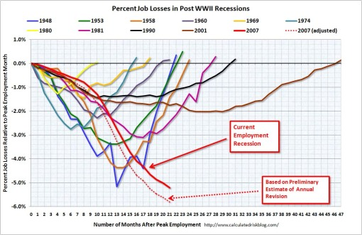 job lose graph