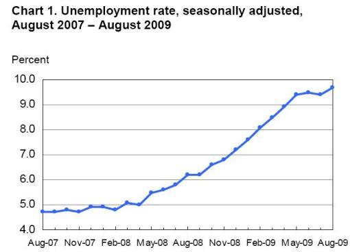 unemployment-rate-graph